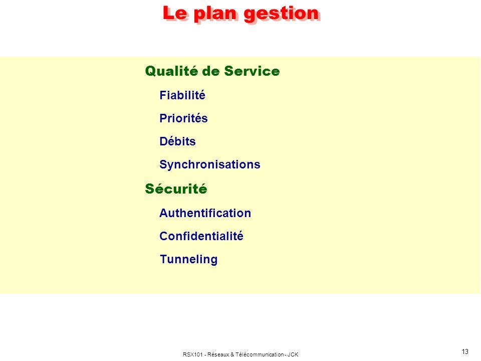 RSX101 - Réseaux & Télécommunication - JCK 13 Le plan gestion Qualité de Service Fiabilité Priorités Débits Synchronisations Sécurité Authentification
