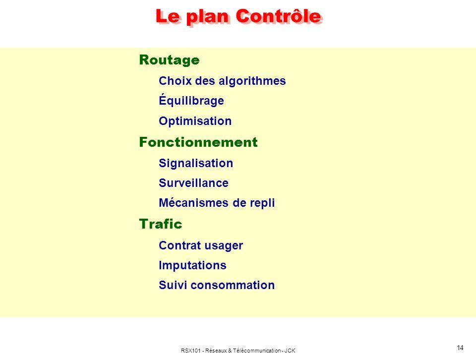 RSX101 - Réseaux & Télécommunication - JCK 14 Le plan Contrôle Routage Choix des algorithmes Équilibrage Optimisation Fonctionnement Signalisation Sur