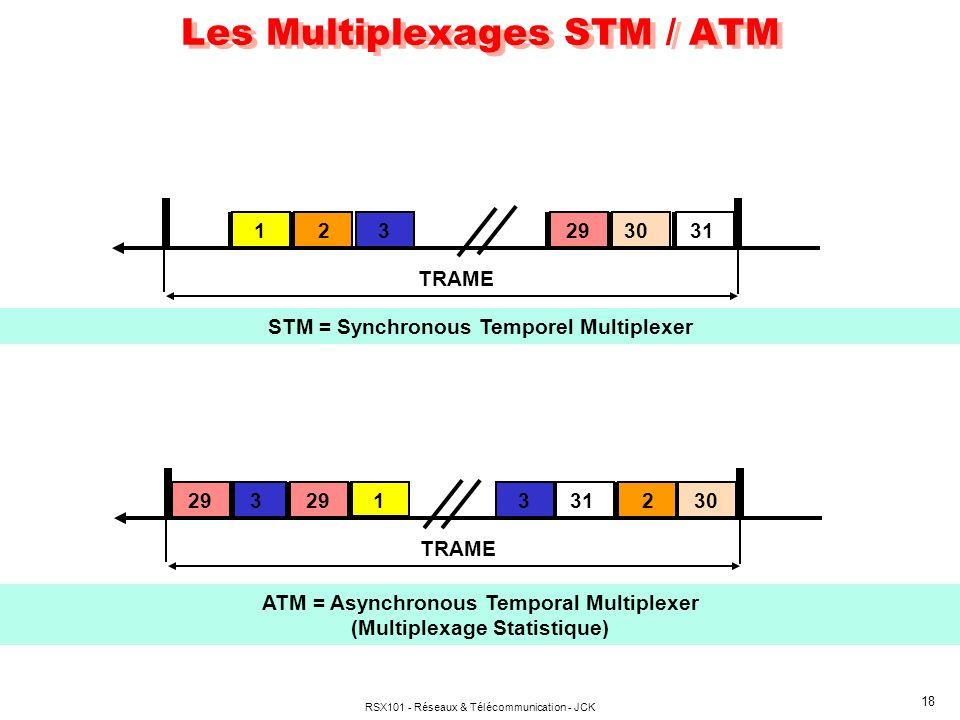 RSX101 - Réseaux & Télécommunication - JCK 18 Les Multiplexages STM / ATM TRAME 1 2331 30 29 ATM = Asynchronous Temporal Multiplexer (Multiplexage Statistique) TRAME 123313029 STM = Synchronous Temporel Multiplexer 293