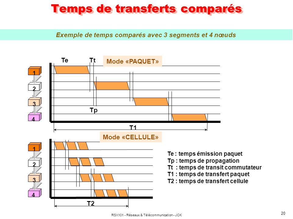 RSX101 - Réseaux & Télécommunication - JCK 20 Temps de transferts comparés 3 2 1 4 TtTe Tp T1 3 2 1 4 T2 Te : temps émission paquet Tp : temps de propagation Tt : temps de transit commutateur T1 : temps de transfert paquet T2 : temps de transfert cellule Mode «PAQUET» Mode «CELLULE» Exemple de temps comparés avec 3 segments et 4 nœuds