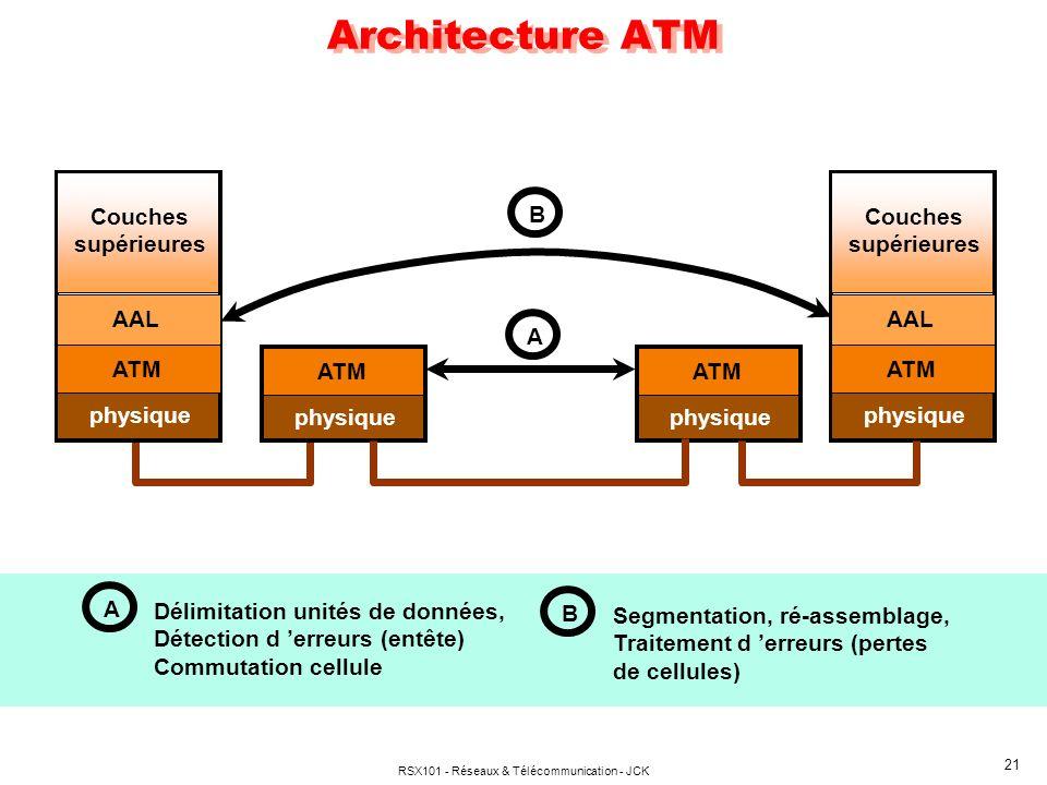 RSX101 - Réseaux & Télécommunication - JCK 21 Architecture ATM physique ATM AAL Couches supérieures physique ATM AAL Couches supérieures physique ATM