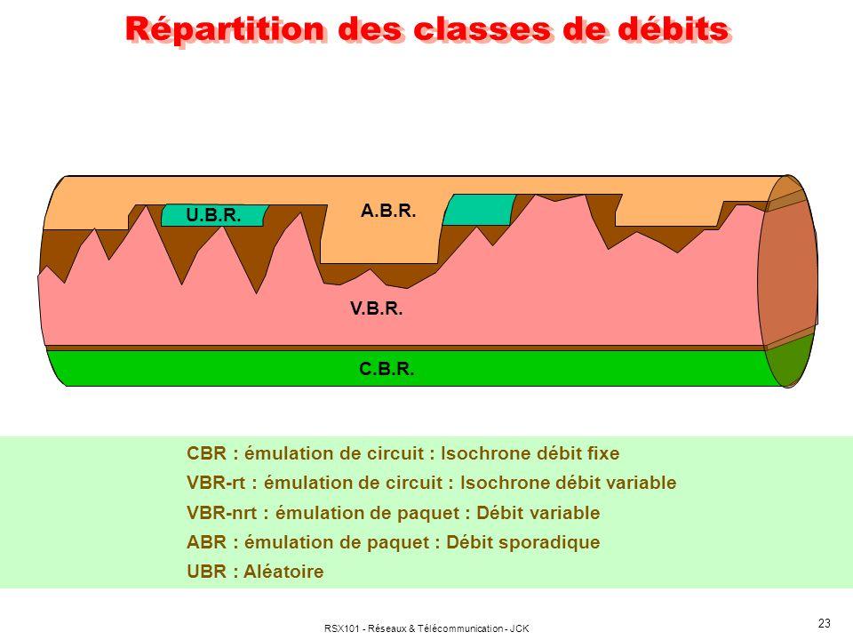 RSX101 - Réseaux & Télécommunication - JCK 23 Répartition des classes de débits CBR : émulation de circuit : Isochrone débit fixe VBR-rt : émulation de circuit : Isochrone débit variable VBR-nrt : émulation de paquet : Débit variable ABR : émulation de paquet : Débit sporadique UBR : Aléatoire A.B.R.