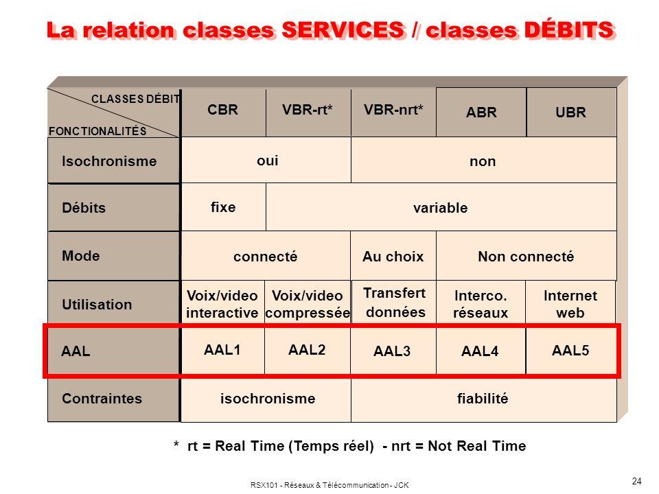 RSX101 - Réseaux & Télécommunication - JCK 24 La relation classes SERVICES / classes DÉBITS FONCTIONALITÉS CBRVBR-rt*VBR-nrt* oui non variable connecté AAL5 isochronismefiabilité ABRUBR Au choix Utilisation Non connecté AAL4 AAL3 AAL1AAL2 AAL Contraintes Interco.