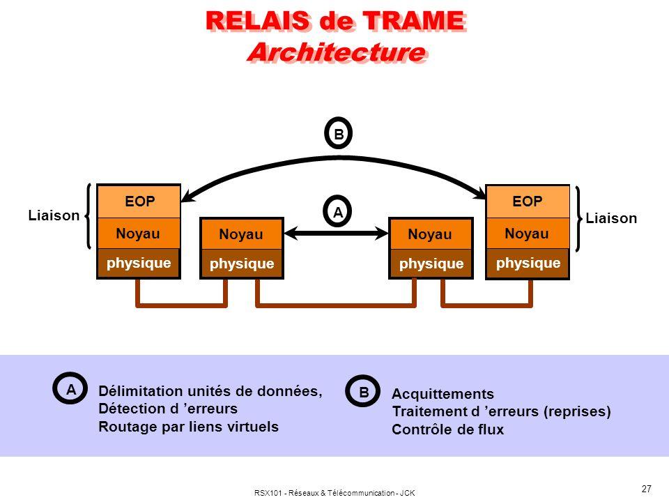 RSX101 - Réseaux & Télécommunication - JCK 27 RELAIS de TRAME Architecture A Délimitation unités de données, Détection d erreurs Routage par liens virtuels B Acquittements Traitement d erreurs (reprises) Contrôle de flux B physique Noyau EOP physique Noyau physique Noyau A physique Noyau EOP Liaison
