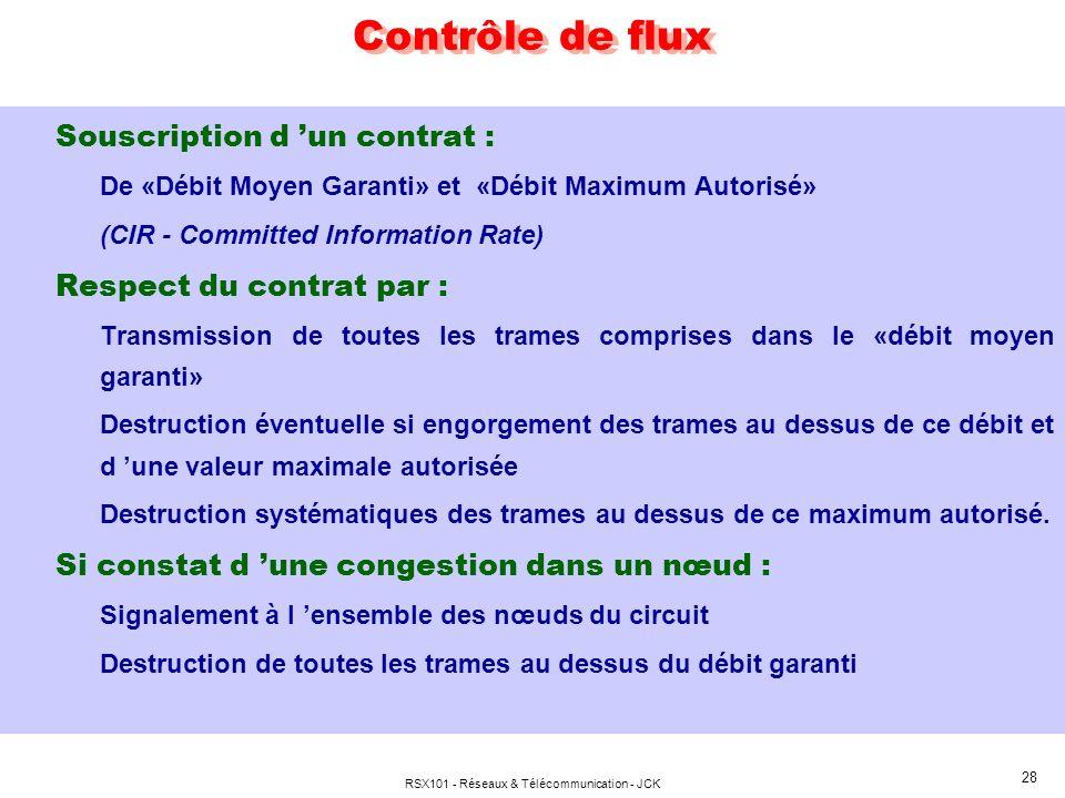RSX101 - Réseaux & Télécommunication - JCK 28 Souscription d un contrat : De «Débit Moyen Garanti» et «Débit Maximum Autorisé» (CIR - Committed Inform