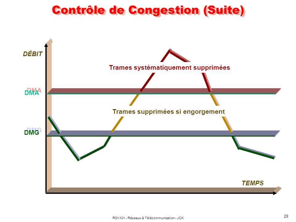 RSX101 - Réseaux & Télécommunication - JCK 29 Contrôle de Congestion (Suite) DMG DMA DÉBIT TEMPS Trames supprimées si engorgement Trames systématiquement supprimées