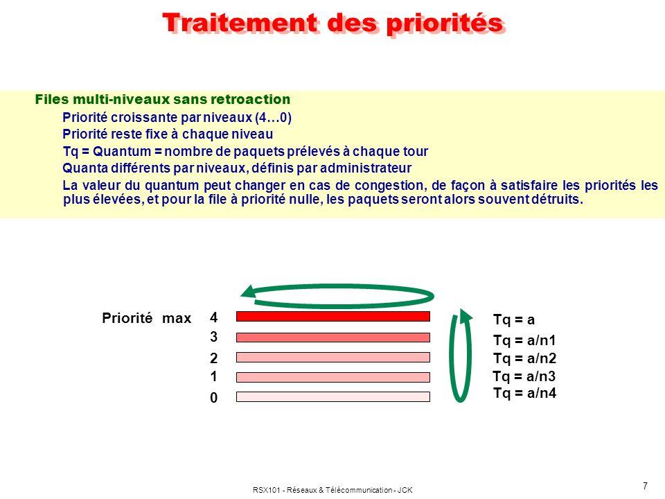 RSX101 - Réseaux & Télécommunication - JCK 7 Files multi-niveaux sans retroaction Priorité croissante par niveaux (4…0) Priorité reste fixe à chaque n