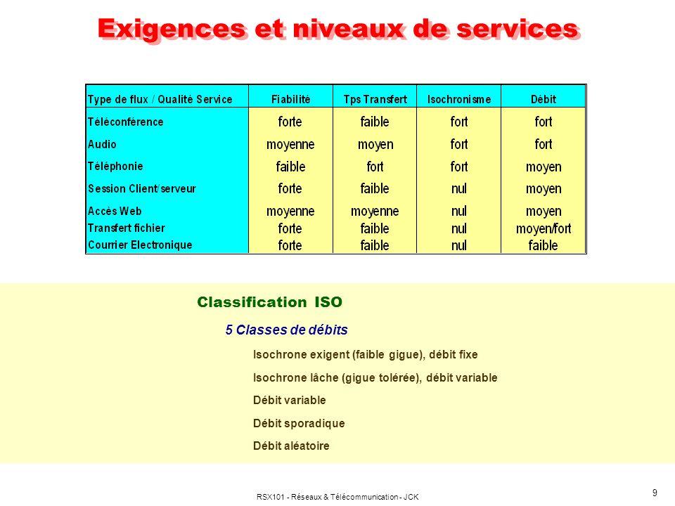 RSX101 - Réseaux & Télécommunication - JCK 9 Exigences et niveaux de services Classification ISO 5 Classes de débits Isochrone exigent (faible gigue), débit fixe Isochrone lâche (gigue tolérée), débit variable Débit variable Débit sporadique Débit aléatoire