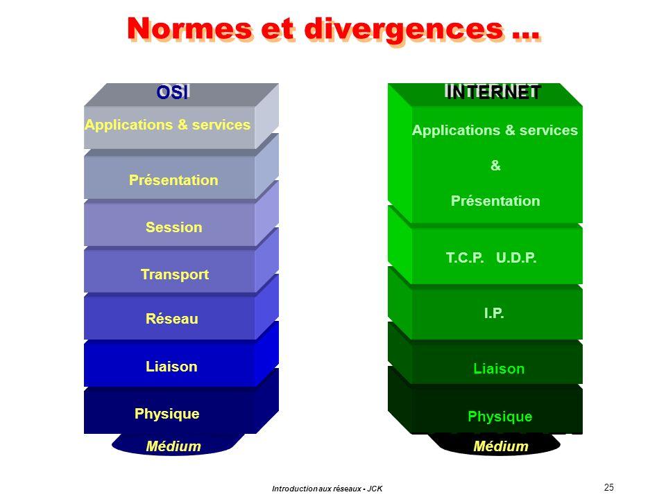 25 Introduction aux réseaux - JCK Normes et divergences... Médium Physique Liaison Transport Session Présentation Réseau Applications & services OSI M