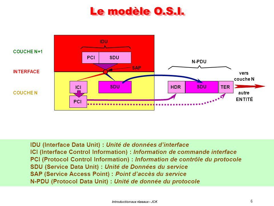 17 Introduction aux réseaux - JCK COUCHE 2 : Niveau LIAISON DELIMITATION des INFORMATIONS TRANSMISES : -La TRAME -Fonctions de groupage/dégroupage ÉTABLISSEMENT/LIBÉRATION LIAISON FIABILITÉ & INTÉGRITÉ CONTROLE DE FLUX MULTIPLEXAGE PHYSIQUE LAP-B, Ethernet, DQDB...