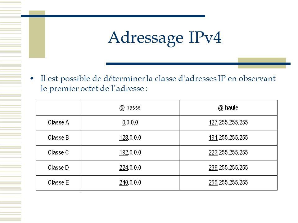 Adressage IPv4 Il est possible de déterminer la classe d'adresses IP en observant le premier octet de ladresse :