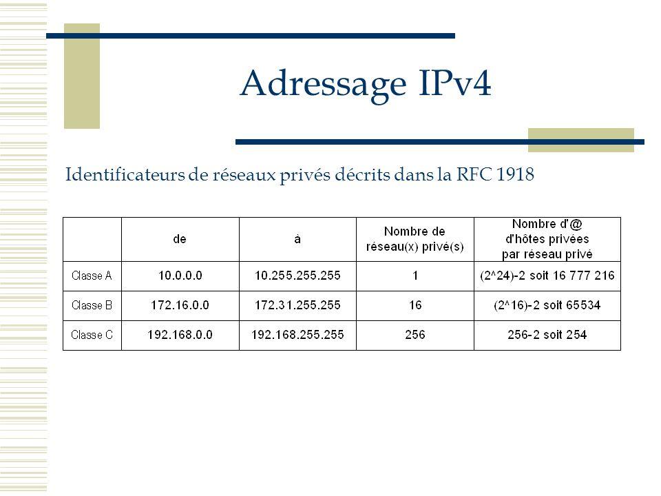 Adressage IPv4 Identificateurs de réseaux privés décrits dans la RFC 1918