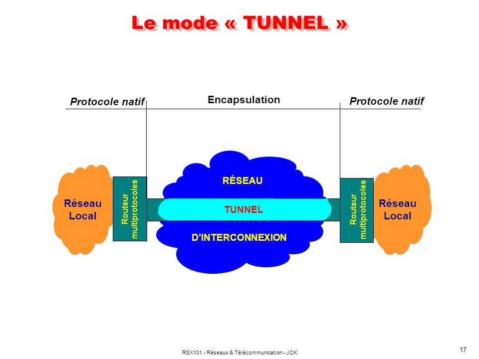 RSX101 - Réseaux & Télécommunication - JCK 17 Le mode « TUNNEL » RÉSEAU TUNNEL Routeur multiprotocoles Encapsulation Protocole natif DINTERCONNEXION P