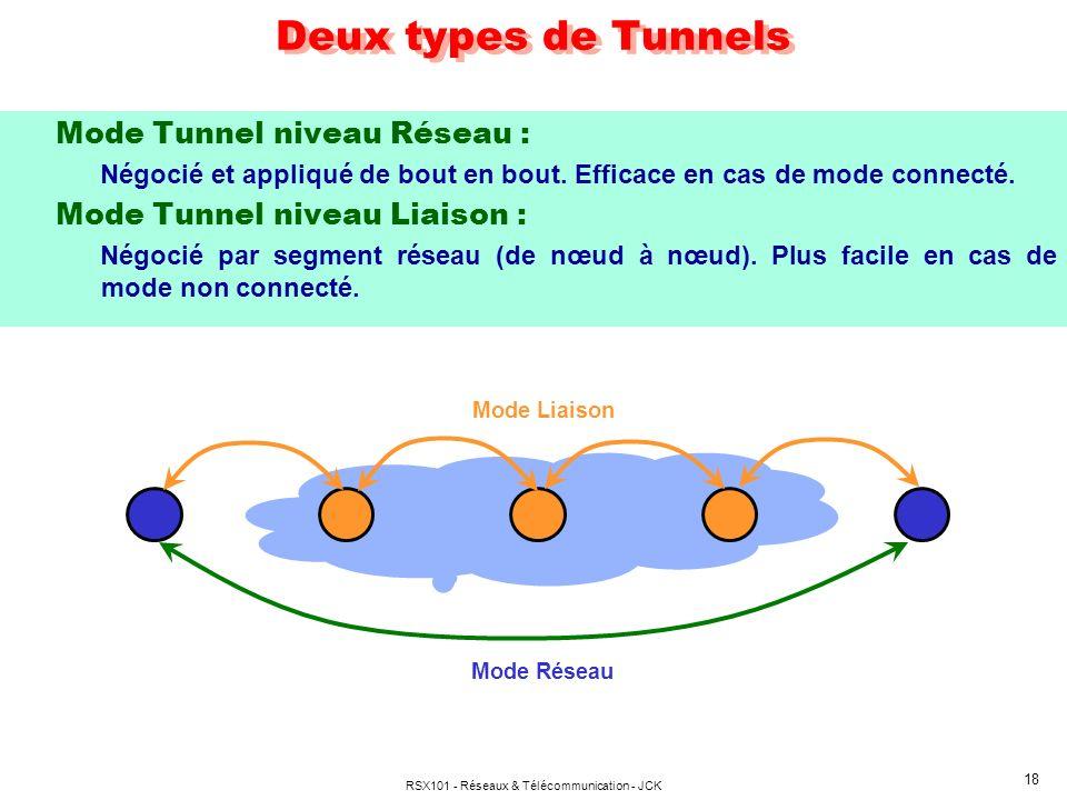 RSX101 - Réseaux & Télécommunication - JCK 18 Deux types de Tunnels Mode Tunnel niveau Réseau : Négocié et appliqué de bout en bout. Efficace en cas d