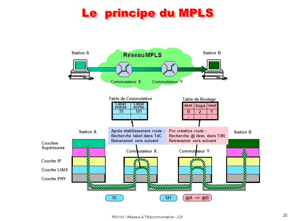 RSX101 - Réseaux & Télécommunication - JCK 20 Le principe du MPLS Réseau MPLS Commutateur X Commutateur Y Station AStation B Couches Supérieures Couch