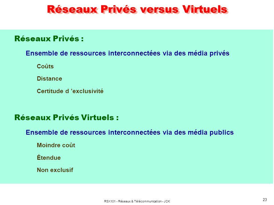 RSX101 - Réseaux & Télécommunication - JCK 23 Réseaux Privés versus Virtuels Réseaux Privés : Ensemble de ressources interconnectées via des média pri