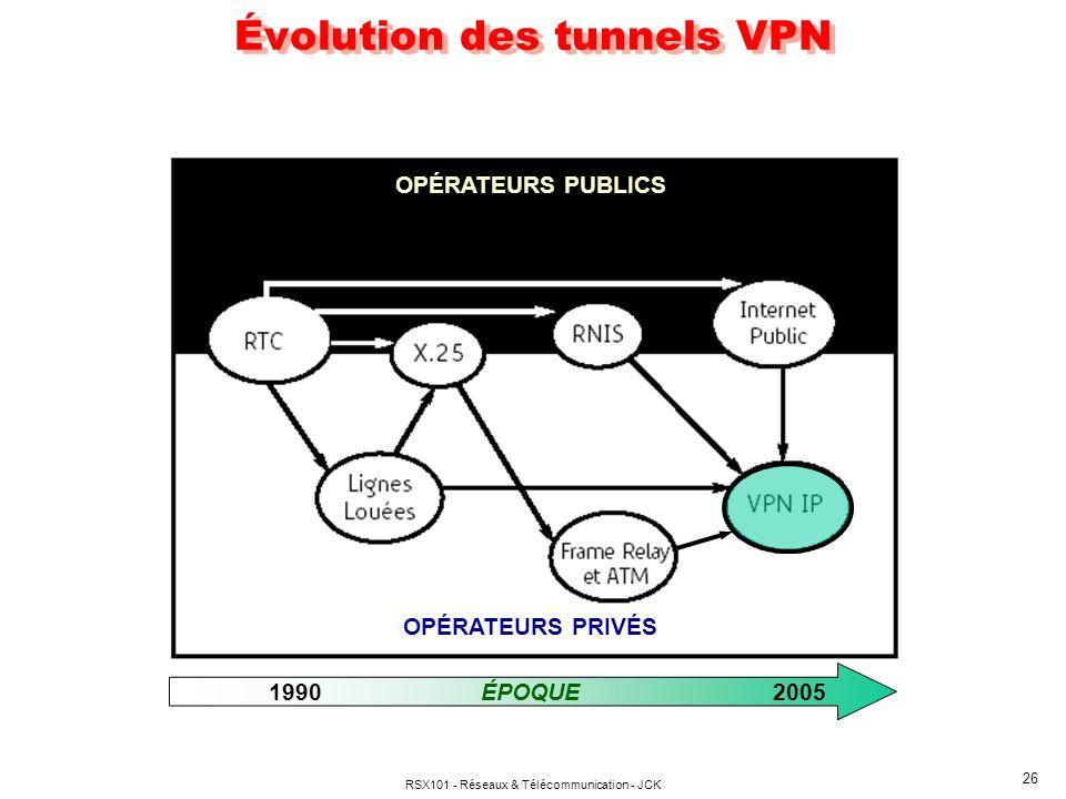 RSX101 - Réseaux & Télécommunication - JCK 26 Évolution des tunnels VPN OPÉRATEURS PUBLICS OPÉRATEURS PRIVÉS ÉPOQUE19902005