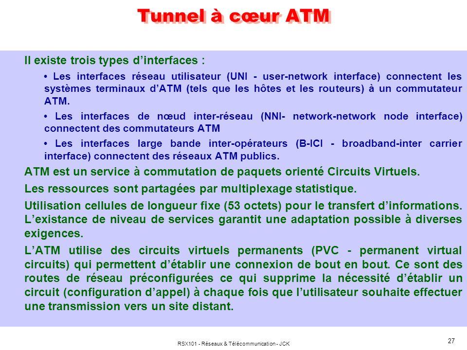 RSX101 - Réseaux & Télécommunication - JCK 27 Tunnel à cœur ATM Il existe trois types dinterfaces : Les interfaces réseau utilisateur (UNI - user-netw