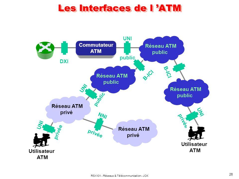 RSX101 - Réseaux & Télécommunication - JCK 28 Les Interfaces de l ATM Commutateur ATM Réseau ATM privé Réseau ATM privé Utilisateur ATM DXI UNI public