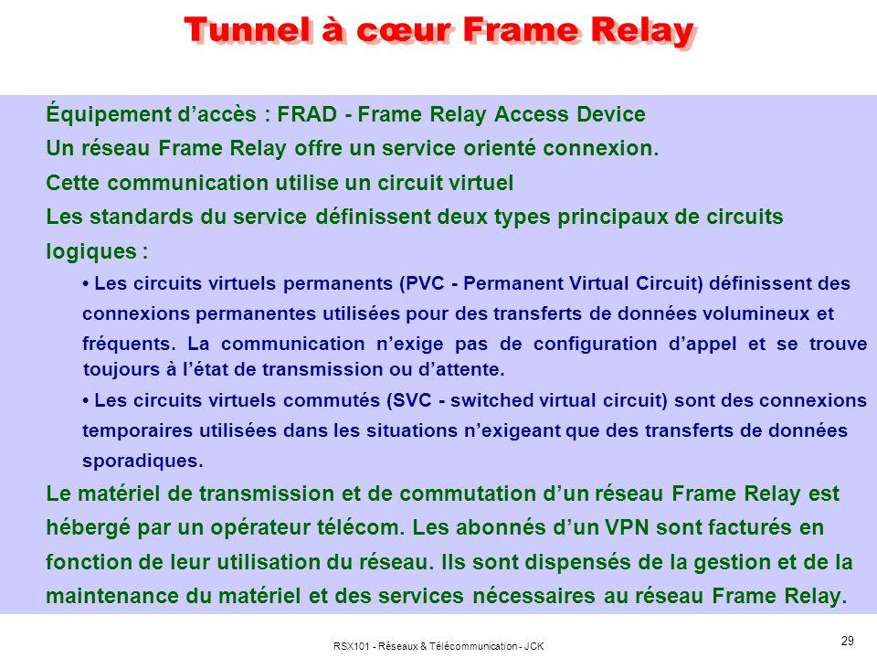 RSX101 - Réseaux & Télécommunication - JCK 29 Tunnel à cœur Frame Relay Équipement daccès : FRAD - Frame Relay Access Device Un réseau Frame Relay off