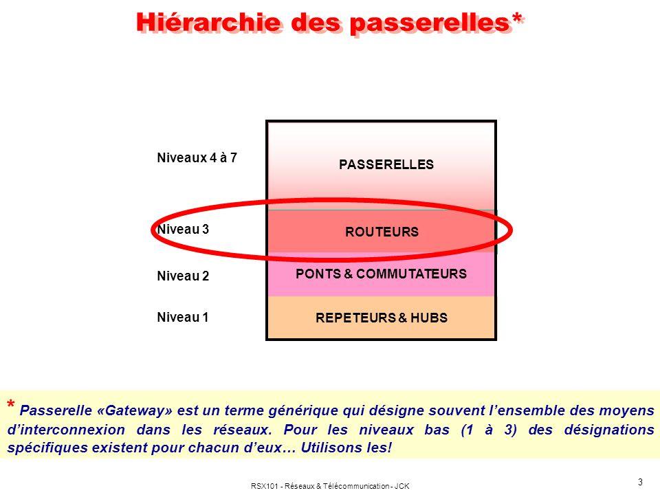 RSX101 - Réseaux & Télécommunication - JCK 3 Hiérarchie des passerelles* ROUTEURS PONTS & COMMUTATEURS REPETEURS & HUBS PASSERELLES Niveau 1 Niveau 2