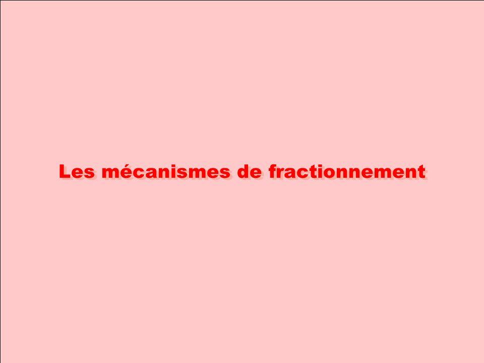 Les mécanismes de fractionnement