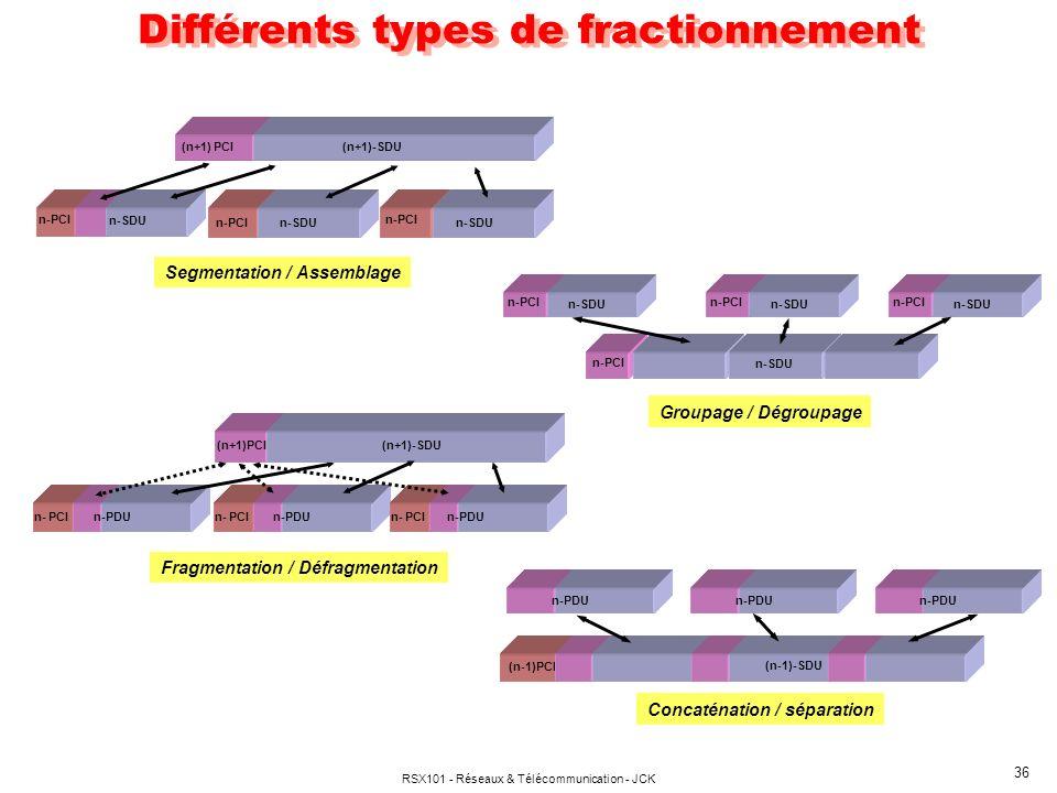 RSX101 - Réseaux & Télécommunication - JCK 36 Différents types de fractionnement Groupage / Dégroupage n-SDU n-PCI n-SDU n-PCI n-SDU n-PCI n-SDU n-PCI