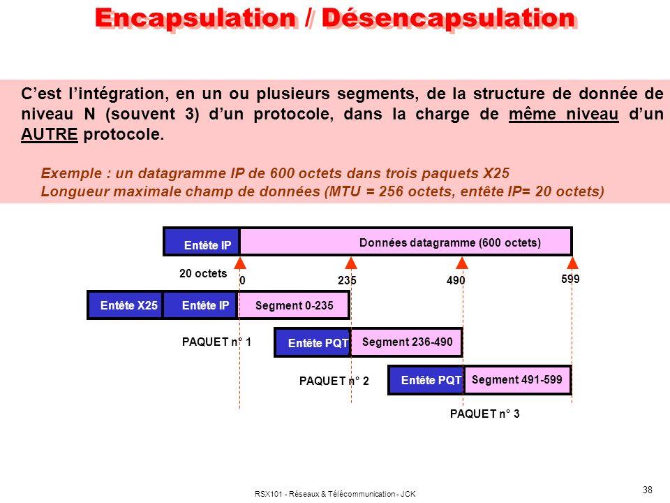 RSX101 - Réseaux & Télécommunication - JCK 38 Encapsulation / Désencapsulation Cest lintégration, en un ou plusieurs segments, de la structure de donn