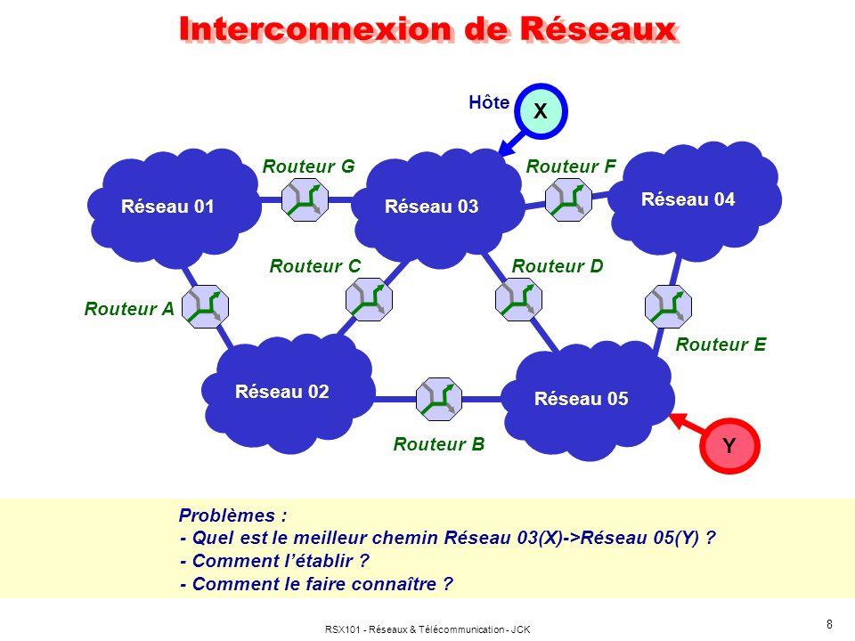 RSX101 - Réseaux & Télécommunication - JCK 9 Le Routage Les TYPES: Par accrétion de circuits virtuels (mode connecté) Par choix dune route propre à chaque datagramme (mode non connecté) Le ROUTEUR traditionnel : Table de routage élaborée hors ligne (Routage statique) Table de routage élaborée par dialogue inter routeurs (Routage dynamique) Le ROUTEUR par labels (MPLS): Routage préliminaire selon méthode traditionnelle, puis Établissement dun chemin virtuel selon le mode connecté LES MÉTHODES Centralisées : Routage statique avec mises à jour périodiques par nœuds maîtres Distribuées : Inondation Négociations entre les nœuds Premier chemin libre (hot potatoe)