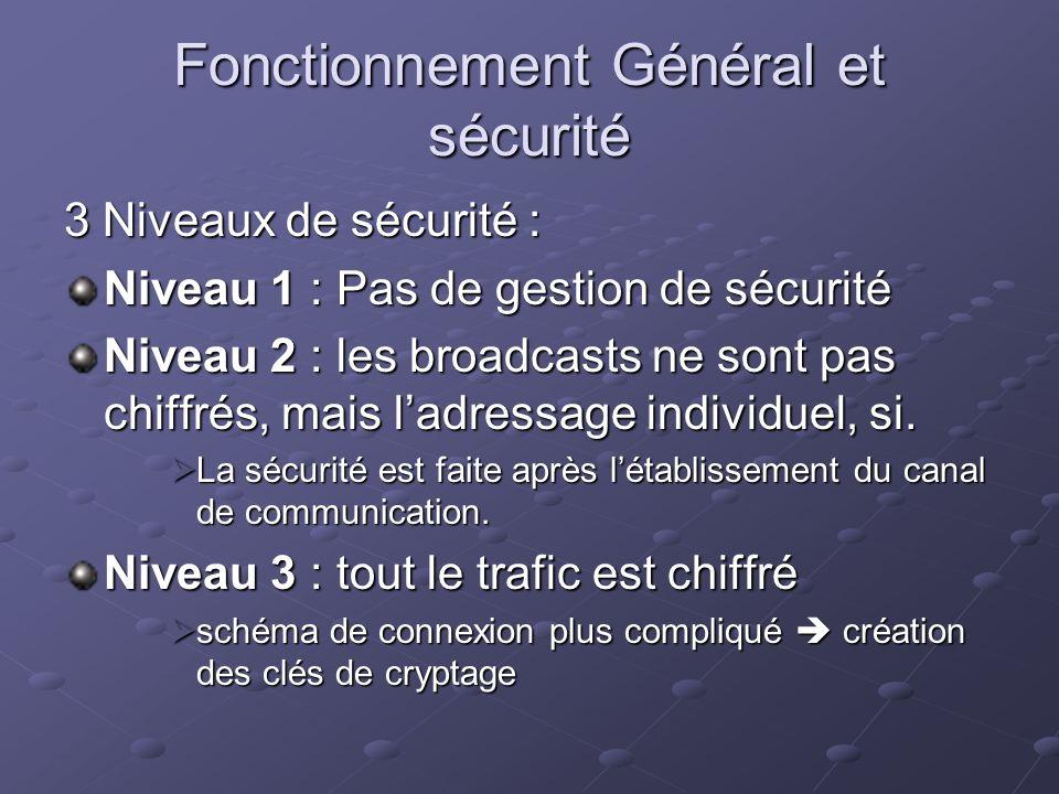 Fonctionnement Général et sécurité 3 Niveaux de sécurité : Niveau 1 : Pas de gestion de sécurité Niveau 2 : les broadcasts ne sont pas chiffrés, mais
