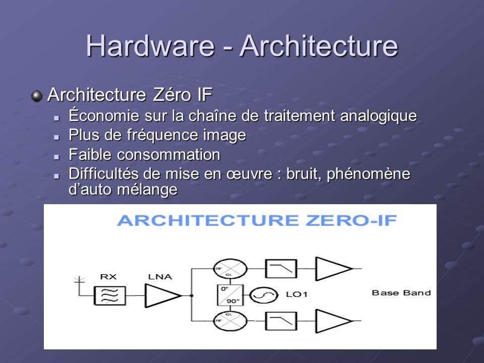 Hardware - Architecture Architecture Zéro IF Économie sur la chaîne de traitement analogique Économie sur la chaîne de traitement analogique Plus de f