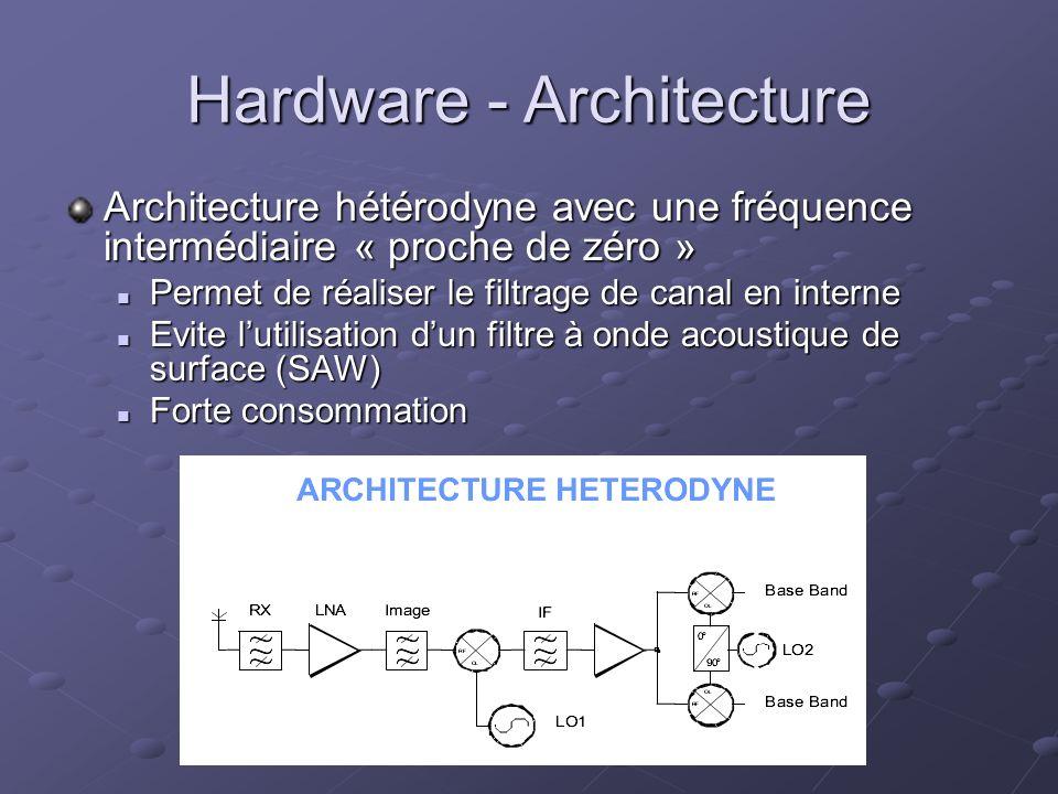 Hardware - Architecture Architecture hétérodyne avec une fréquence intermédiaire « proche de zéro » Permet de réaliser le filtrage de canal en interne