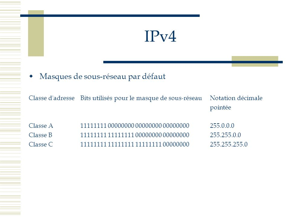IPv4 Masques de sous-réseau par défaut Classe d'adresseBits utilisés pour le masque de sous-réseauNotation décimale pointée Classe A11111111 00000000