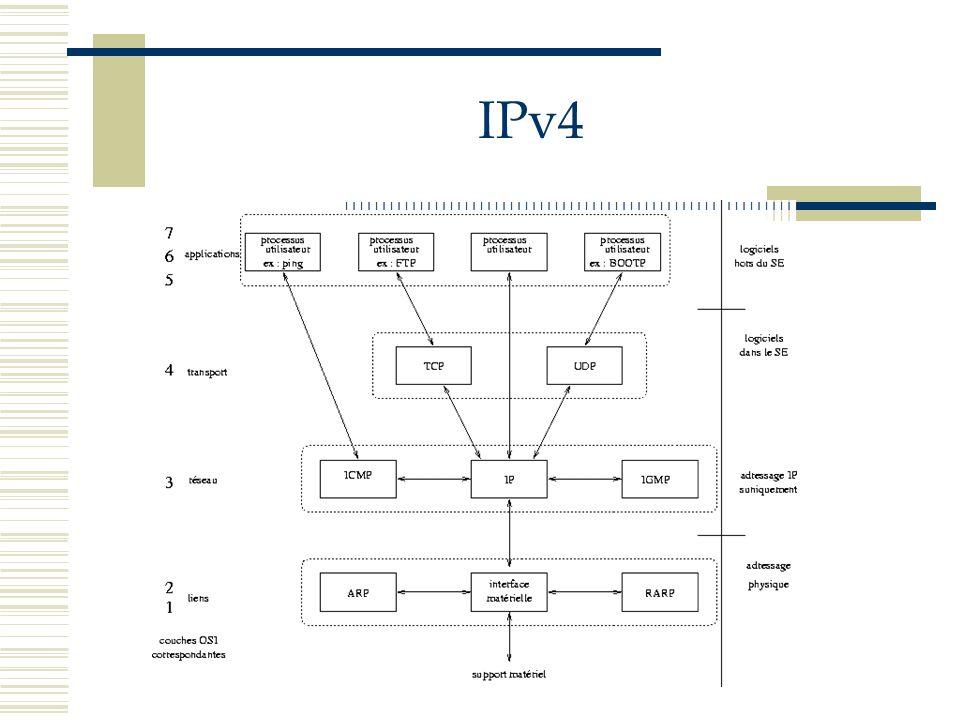 IPv4 Par « non fiable », il faut comprendre que la livraison d un datagramme n est pas garantie Le réseau fournira le meilleur effort possible (best effort) pour acheminer les datagrammes Cependant, si pour une raison ou pour une autre (par exemple la saturation des buffers d un routeur) un élément du réseau se trouve dans l incapacité de faire avancer un datagramme, celui-ci sera purement et simplement détruit