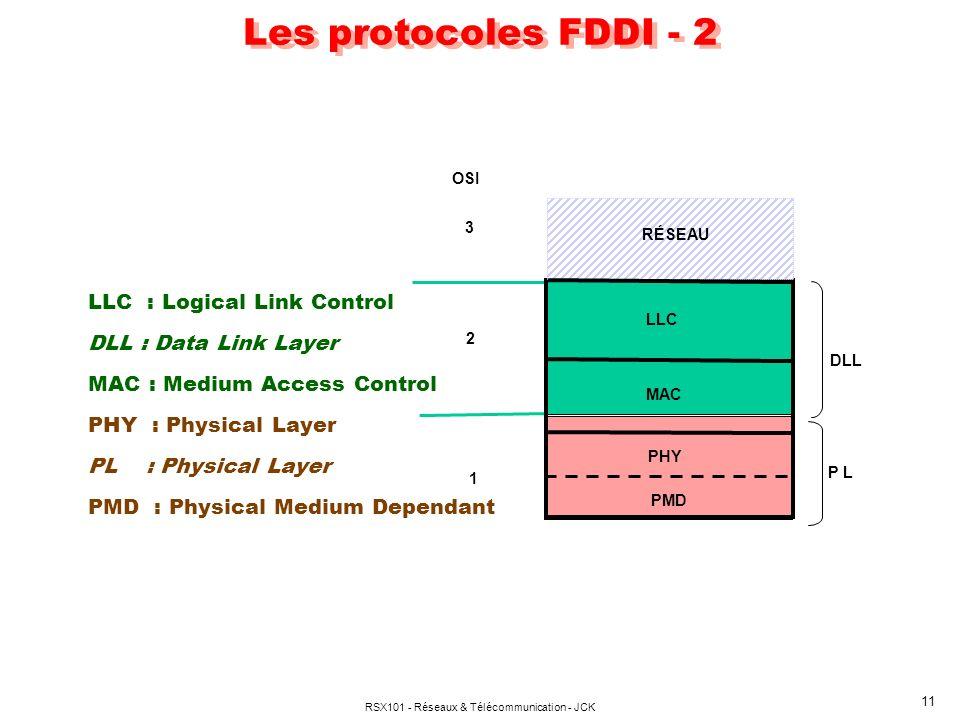 RSX101 - Réseaux & Télécommunication - JCK 11 Les protocoles FDDI - 2 MAC LLC OSI 1 2 3 RÉSEAU PHY PMD P L LLC : Logical Link Control DLL : Data Link