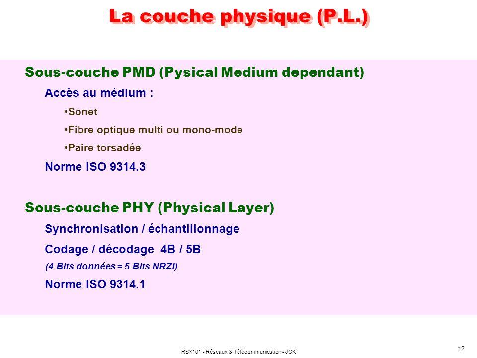 RSX101 - Réseaux & Télécommunication - JCK 12 La couche physique (P.L.) Sous-couche PMD (Pysical Medium dependant) Accès au médium : Sonet Fibre optiq