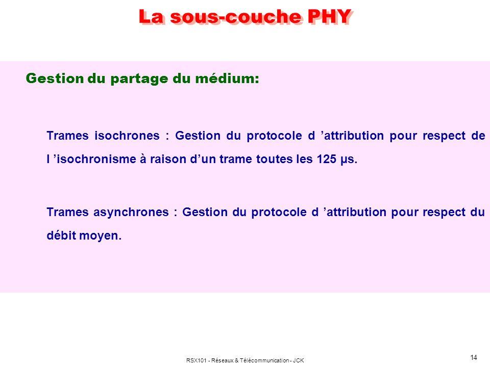 RSX101 - Réseaux & Télécommunication - JCK 14 La sous-couche PHY Gestion du partage du médium: Trames isochrones : Gestion du protocole d attribution