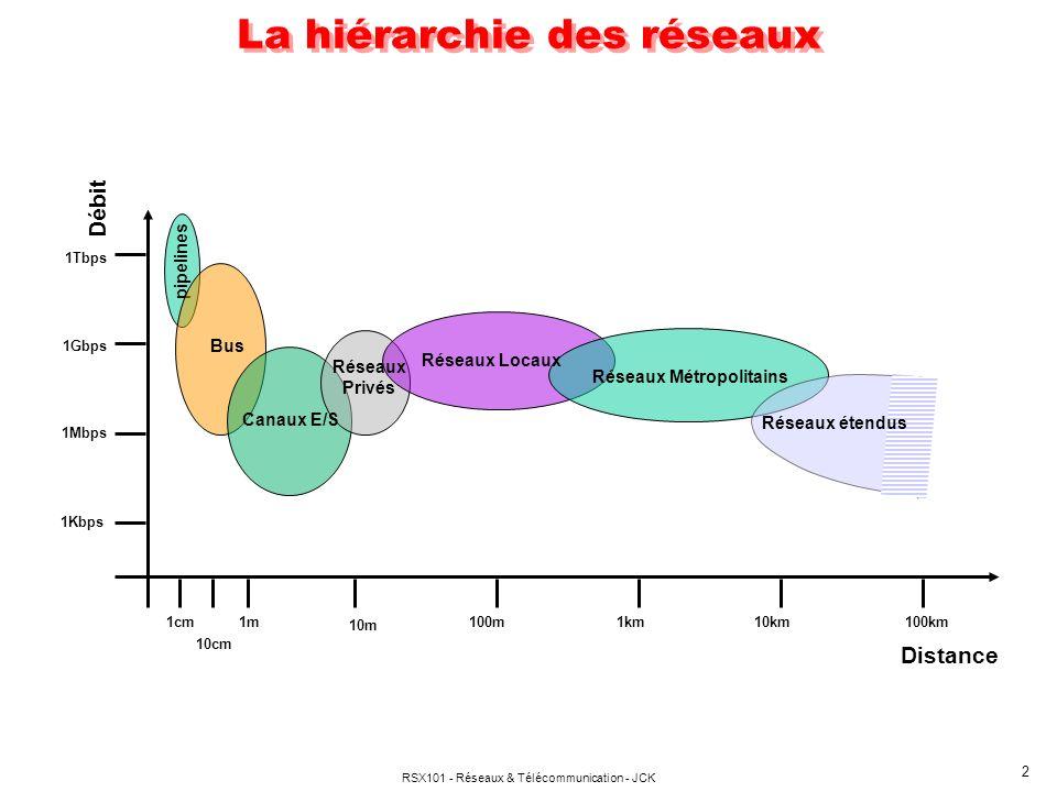 RSX101 - Réseaux & Télécommunication - JCK 2 pipelines Bus Distance Débit 1cm 10cm 1m 10m 100m1km10km100km Canaux E/S Réseaux Locaux Réseaux Métropoli