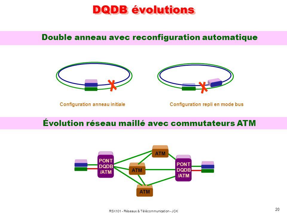 RSX101 - Réseaux & Télécommunication - JCK 20 DQDB évolutions Double anneau avec reconfiguration automatique Évolution réseau maillé avec commutateurs