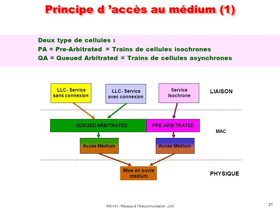 RSX101 - Réseaux & Télécommunication - JCK 21 Principe d accès au médium (1) Deux type de cellules : PA = Pre-Arbitrated = Trains de cellules isochron