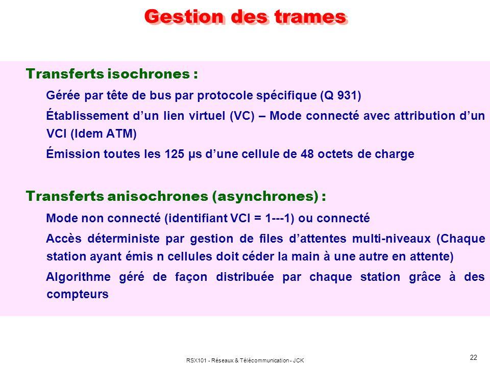 RSX101 - Réseaux & Télécommunication - JCK 22 Gestion des trames Transferts isochrones : Gérée par tête de bus par protocole spécifique (Q 931) Établi