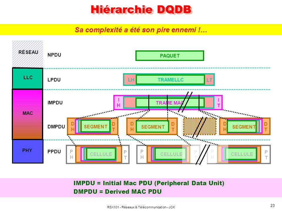 RSX101 - Réseaux & Télécommunication - JCK 23 Hiérarchie DQDB IMPDU = Initial Mac PDU (Peripheral Data Unit) DMPDU = Derived MAC PDU PAQUET NPDU LPDU