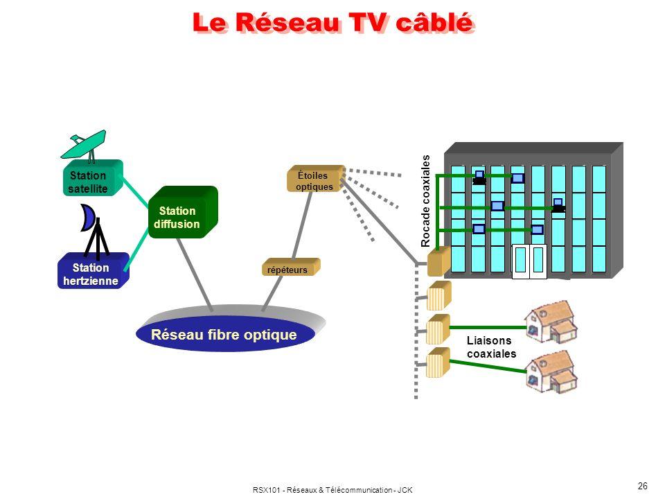 RSX101 - Réseaux & Télécommunication - JCK 26 Réseau fibre optique Station satellite Station hertzienne répéteurs Étoiles optiques Station diffusion R