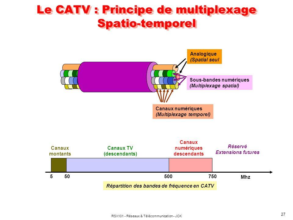 RSX101 - Réseaux & Télécommunication - JCK 27 Le CATV : Principe de multiplexage Spatio-temporel Sous-bandes numériques (Multiplexage spatial) Canaux