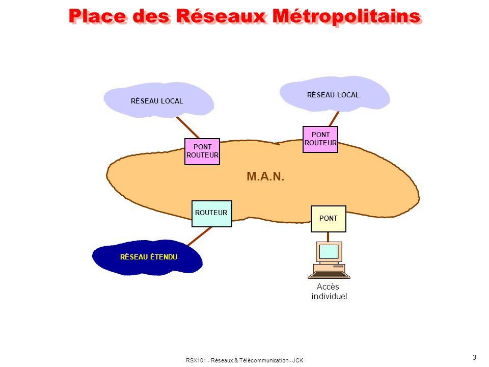 RSX101 - Réseaux & Télécommunication - JCK 3 Place des Réseaux Métropolitains PONT ROUTEUR RÉSEAU LOCAL ROUTEUR RÉSEAU ÉTENDU M.A.N. Accès individuel
