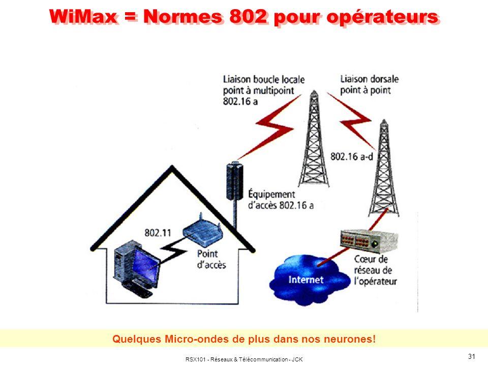 RSX101 - Réseaux & Télécommunication - JCK 31 WiMax = Normes 802 pour opérateurs Quelques Micro-ondes de plus dans nos neurones!
