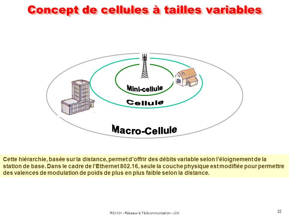 RSX101 - Réseaux & Télécommunication - JCK 32 Concept de cellules à tailles variables Cette hiérarchie, basée sur la distance, permet doffrir des débi