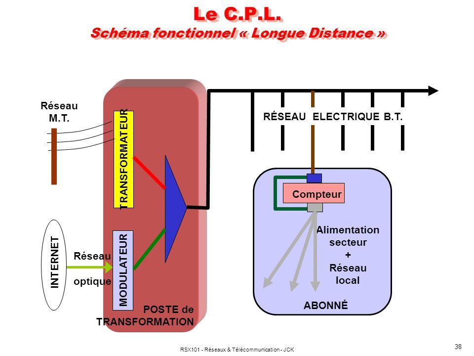 RSX101 - Réseaux & Télécommunication - JCK 38 Le C.P.L. Schéma fonctionnel « Longue Distance » TRANSFORMATEUR Réseau M.T. MODULATEUR INTERNET Réseau o