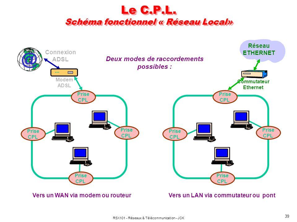 RSX101 - Réseaux & Télécommunication - JCK 39 Le C.P.L. Schéma fonctionnel « Réseau Local» @ Connexion ADSL... Modem ADSL Prise CPL Prise CPL Prise CP