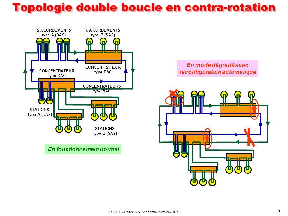 RSX101 - Réseaux & Télécommunication - JCK 10 FDDI 2 : Service asynchrone et isochrone (voix & multimédia) Mode : paquet ou circuit ( FFOL (FFDI FOLLOW ON LAN) Très hauts débits Interconnexion possible avec ATM PDDI Twisted Pair Distributed Data Interface CDDI Copper DDI : paire torsadée non blindée SDDI Shielded DDI : paire torsadée blindée FDDI : Variantes
